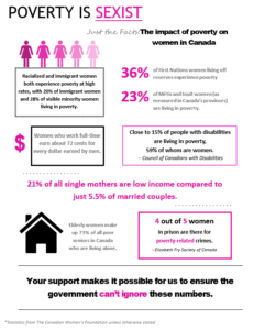Poverty is sexist infographics